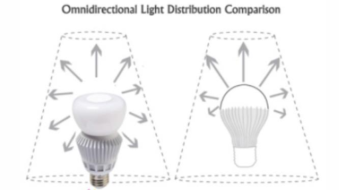 What is an omni directional led bulb energy water conservation blog Cost of light bulb